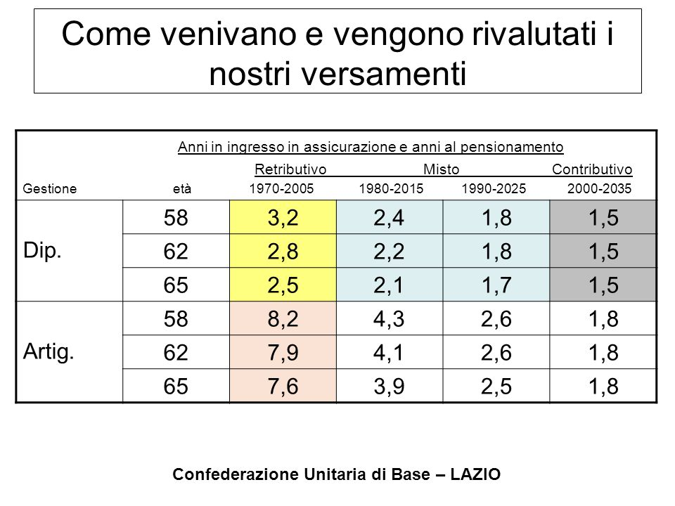 Confederazione Unitaria di Base – LAZIO NO.