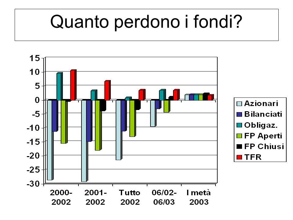 Confederazione Unitaria di Base – LAZIO Fondo dei quadri FIAT 2000 2001 2002 2003 2004 tot Q&C +0,0 +0,5 -6,6 +5,4 +2,9 +1,8 TFR +2,3 +2,9 +3,1 +2,8 +2,5 +14,4