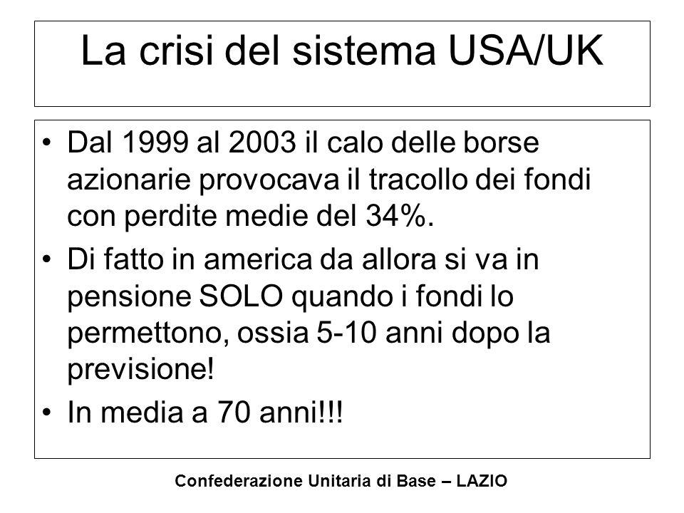 Confederazione Unitaria di Base – LAZIO Esempi americani Fondo Delta: Aziendale a prestazione stabilita ha perso 4,3 mld di dollari.