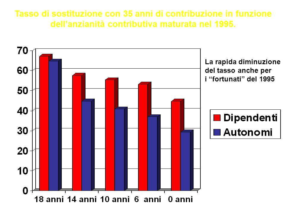 Confederazione Unitaria di Base – LAZIO Tasso di sostituzione rispetto all'età di pensionamento a parità di anzianità (35 anni di versamenti) La rapida diminuzione del tasso con l'età anagrafica