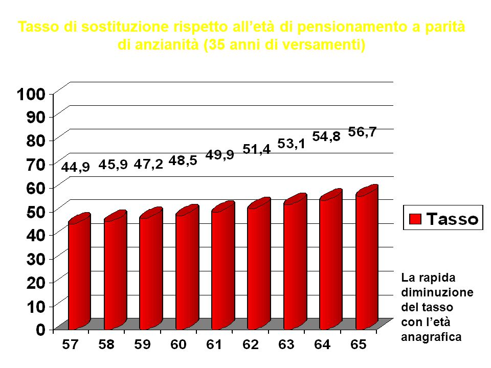 Confederazione Unitaria di Base – LAZIO Come avere una pensione di 800 euro 40 ANNI DI VERSAMENTI Pensione di 800 euro mensili 40 ANNI DI VERSAMENTI 600 150 Dip Co Ultimo stipendio 1000 euro + 10 anni di fondi (con tassi migliori degli attuali) Dipendente 2000 e anno (TFR+1000e) Co 8000 e anno ( OTTO STIPENDI)