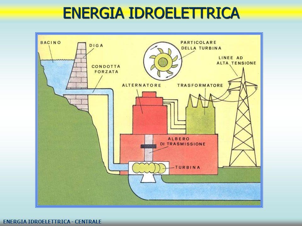 L'energia idroelettrica può essere rinnovata dopo che e stata usata per la generazione di energia.