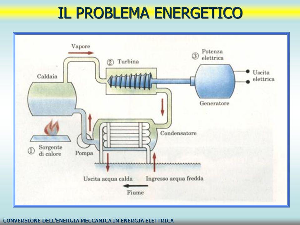 IL PROBLEMA ENERGETICO DEFINIZIONE DI WATT E DI WATTORA; CONCETTO DI KILOWATT (kW) E DI KILOWATTORA (kWh) watt (W) è l unità di misura della potenza del Sistema Internazionale.