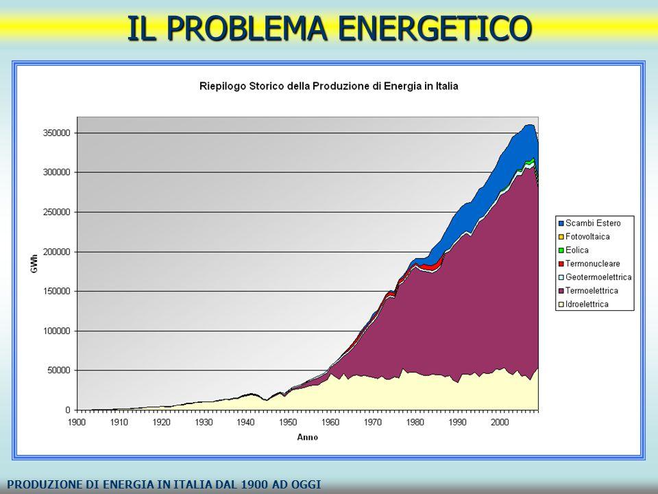 IL PROBLEMA ENERGETICO VARIAZIONE PERCENTUALE DI UTILIZZO DELLE DIVERSE FONTI ENERGETICHE IN ITALIA DAL 1900 AD OGGI