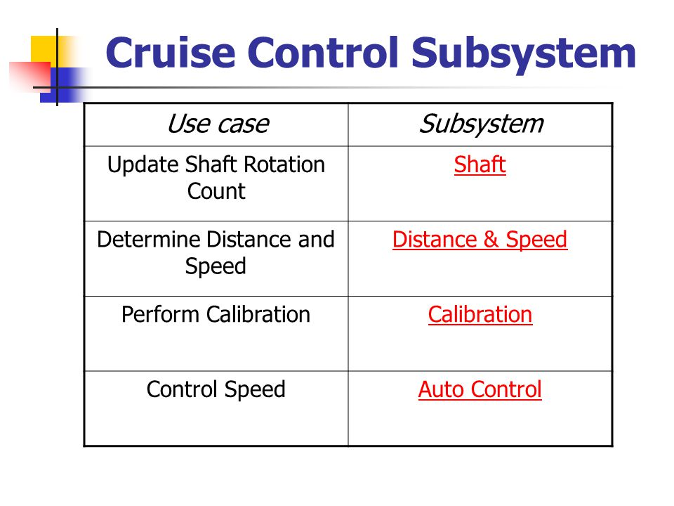Shaft Subsystem Shaft Input Update «external input device» :Shaft «external device interface» :ShaftInterface «entity» :Distance Shaft Rotation Count Value «entity» :ShaftRotation Count «data collection subsystem» :ShaftSubsystem Read «subsystem» :Distance&Speed Subsystem Collaboration