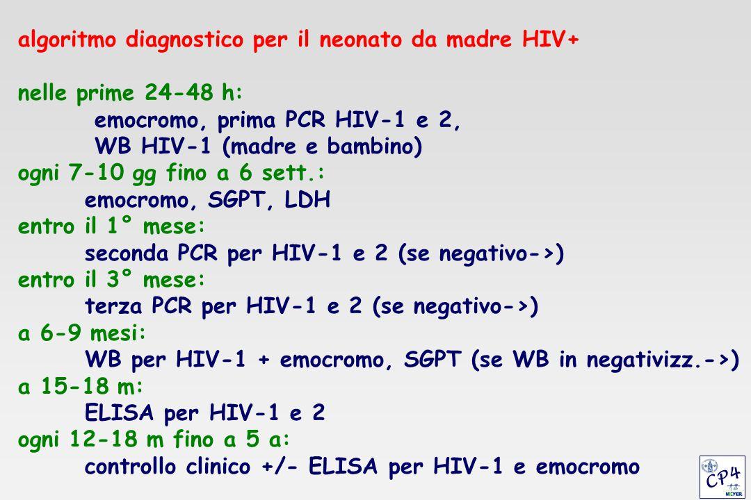 madre WB: p24 gp120 bambina 1 mese 6 mesi 8 mesi p24 - p24 + p24 + WB: p24 WB: p24 WB: p24 WB:p24 p31 p31 p31 gp120 gp120 gp120 gp160 gp160 gp160 p66 gp41 Dipartimento di Pediatria Università di Firenze DIAGNOSI SIEROLOGICA DA CONFRONTO WB MADRE-BAMBINO CP4