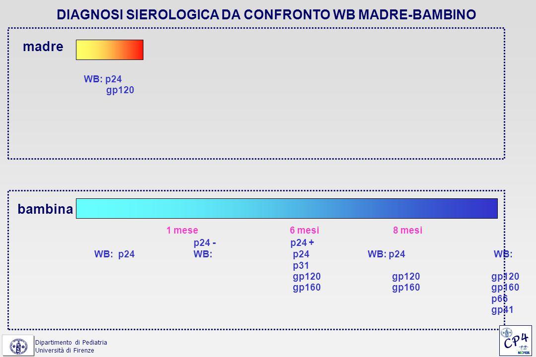 madre 1 mese 6 mesi 8 mesi WB: p24 Antigene - Antigene + Antigene - PCR - PCR + PCR+ WB: p24 WB:p24 WB:p24 p 31 p31 p31 gp120 gp120 gp120 gp160 gp 160 gp160 gp 41 bambina 1 mese 6 mesi 8 mesi WB: p24 Antigene - Antigene + Antigene + PCR - PCR + PCR + WB: p24 WB: p24 WB:p24 p31 p31 p31 gp120 gp120 gp120 gp160 gp160 gp160 p66 gp41 Dipartimento di Pediatria Università di Firenze CONTEMPORANEA SIEROCONVERSIONE MADRE-FIGLIO CP4