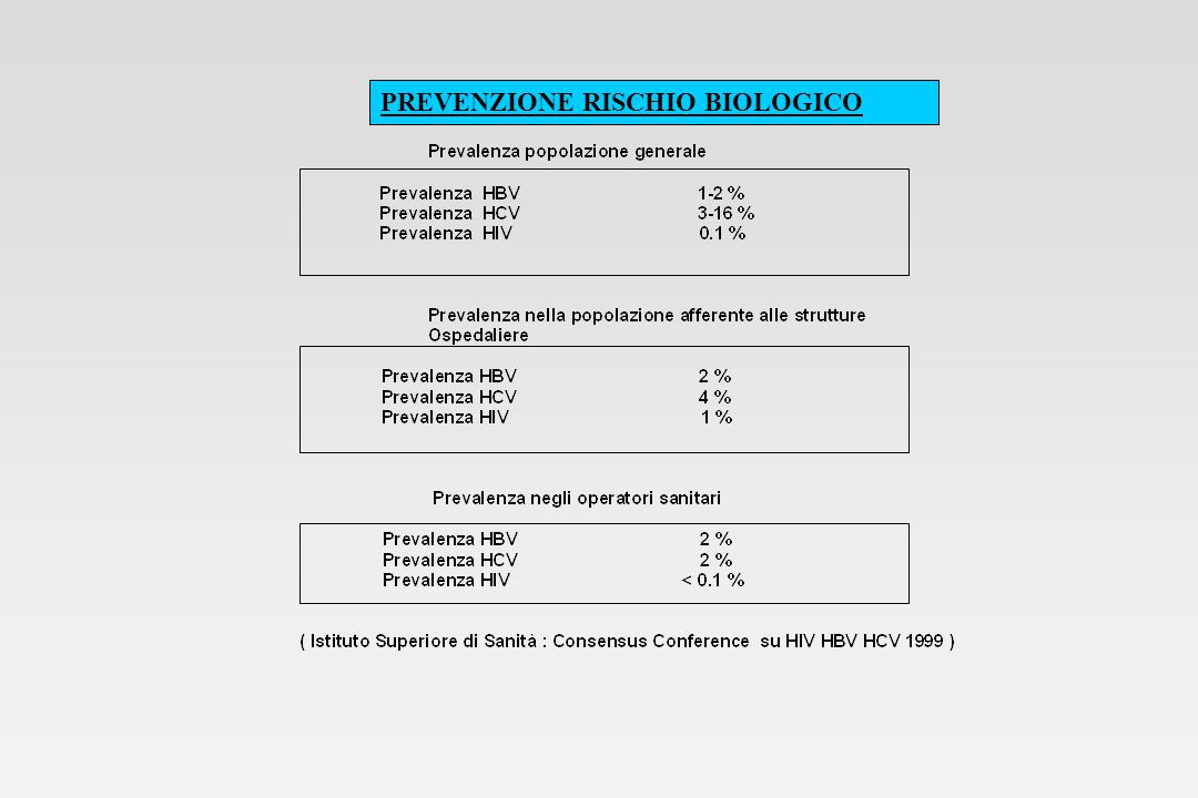 Rischio occupazionale per HIV, HCV e HBV HBV da sangue HBsAg+ e HBeAg+ : 22-31% sviluppano epatite B 37-62% sieroconvertono HIV da puntura percutanea da HIV+: 0.3% da contatto di mucose : 0.09% HCV da puntura percutanea da HCV+: 1.8% MMWR, 2001