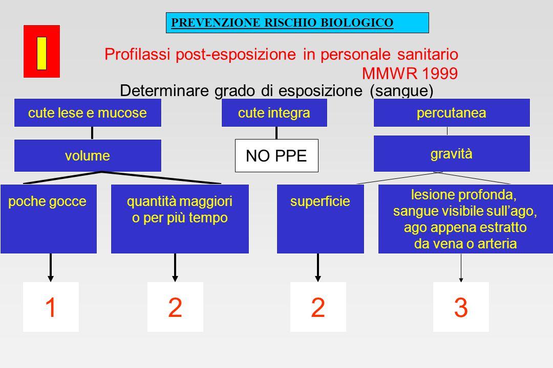 Profilassi post-esposizione in personale sanitario MMWR 1998 Determinare HIV + della fonte di esposizione HIV+ asintomatico CD4 elevati e bassa carica virale 12 sierologia per HIV sconosciuta fonte sconosciuta ND AIDS o infezione primaria o CD4 bassi o elevata carica virale