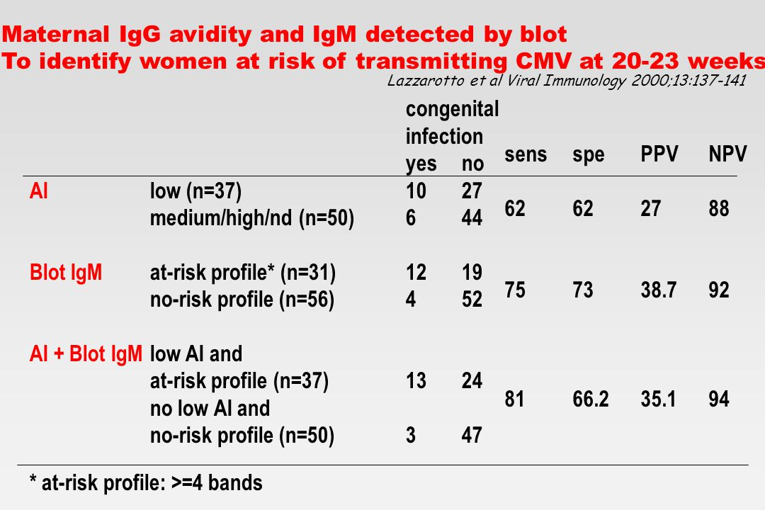 infezione da CMV SINO PCR positiva1212 PCR negativa033 sensibilità:100%, specificità:73.3%, PPP:50%, PPN:100% SINO >=10 3 90 <10 3 312 sensibilità:75%, specificità:100%, PPP:100%, PPN:80% asintomaticisintomatici >=10 5 70 <10 5 116 sensibilità:87%, specificità:100%, PPP:100%, PPN:94% Indicatori prenatali dell'infezione congenita da CMV Lazzarotto et al J Pediatr 2000; 137:90-5