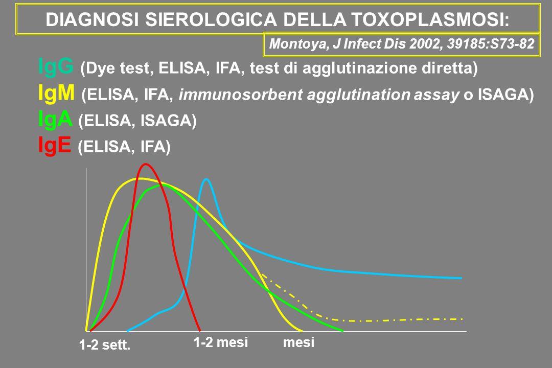DIAGNOSI SIEROLOGICA DELLA TOXOPLASMOSI: Montoya, J Infect Dis 2002, 39185:S73-82 IgG+, IgM IgA IgE ELISA -pattern infezione cronica IgG ++, IgM IgA IgE ELISA +pattern infezione acuta IgG +, IgM ELISA + IgA IgE ELISA -dubbia interpretazione ripetere se invariato:infezione pregressa se incremento IgM:infezione acuta Test di avidità IgGbassainfezione recente altainfezione pregressa ma cutoff alta avidità variabile [25-50% (Liensenfeld, J Infect Dis 2001) ]