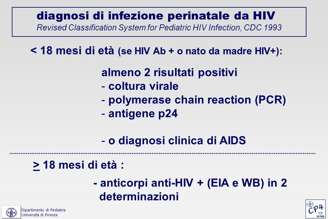 algoritmo diagnostico per il neonato da madre HIV+ nelle prime 24-48 h: emocromo, prima PCR HIV-1 e 2, WB HIV-1 (madre e bambino) ogni 7-10 gg fino a 6 sett.: emocromo, SGPT, LDH entro il 1° mese: seconda PCR per HIV-1 e 2 (se negativo->) entro il 3° mese: terza PCR per HIV-1 e 2 (se negativo->) a 6-9 mesi: WB per HIV-1 + emocromo, SGPT (se WB in negativizz.->) a 15-18 m: ELISA per HIV-1 e 2 ogni 12-18 m fino a 5 a: controllo clinico +/- ELISA per HIV-1 e emocromo CP4