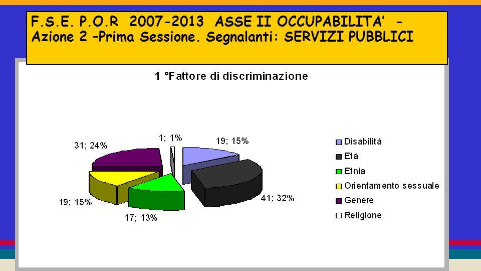 F.S.E.P.O.R 2007-2013 ASSE II OCCUPABILITA' - Azione 2 – Seconda sessione.