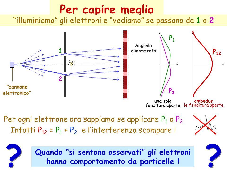 2 1 P2P2 P1P1 Segnale quantizzato una sola fenditura aperta ambedue le fenditura aperte cannone elettronico Per ogni elettrone ora sappiamo se applicare P 1 o P 2 Infatti P 12 = P 1 + P 2 e l'interferenza scompare .