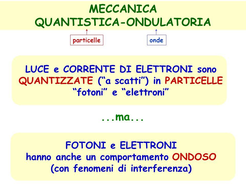 MECCANICA QUANTISTICA-ONDULATORIA LUCE e CORRENTE DI ELETTRONI sono QUANTIZZATE ( a scatti ) in PARTICELLE fotoni e elettroni FOTONI e ELETTRONI hanno anche un comportamento ONDOSO (con fenomeni di interferenza)...ma...