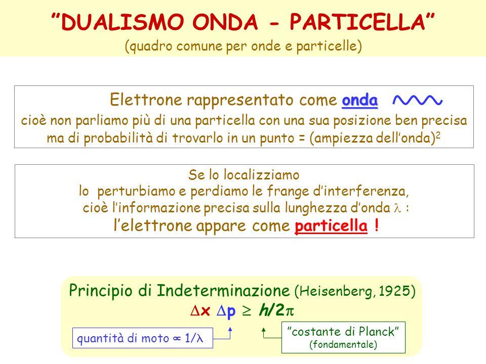 DUALISMO ONDA - PARTICELLA Principio di Indeterminazione (Heisenberg, 1925)  x  p  h/2  quantità di moto  1/ costante di Planck (fondamentale) Se lo localizziamo lo perturbiamo e perdiamo le frange d'interferenza, cioè l'informazione precisa sulla lunghezza d'onda : l'elettrone appare come particella .