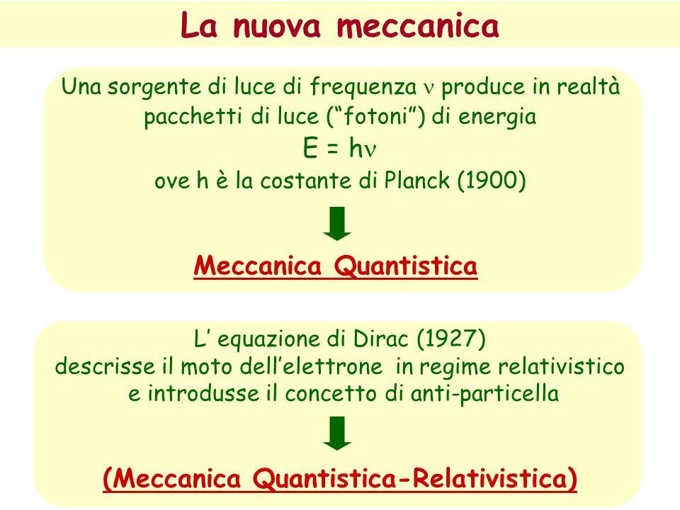 La nuova meccanica L' equazione di Dirac (1927) descrisse il moto dell'elettrone in regime relativistico e introdusse il concetto di anti-particella (Meccanica Quantistica-Relativistica) Meccanica Quantistica Una sorgente di luce di frequenza produce in realtà pacchetti di luce ( fotoni ) di energia E = h ove h è la costante di Planck (1900)