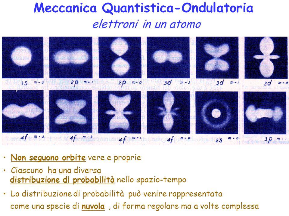Meccanica Quantistica-Ondulatoria elettroni in un atomo Non seguono orbite vere e proprie Ciascuno ha una diversa distribuzione di probabilità nello spazio-tempo La distribuzione di probabilità può venire rappresentata come una specie di nuvola, di forma regolare ma a volte complessa