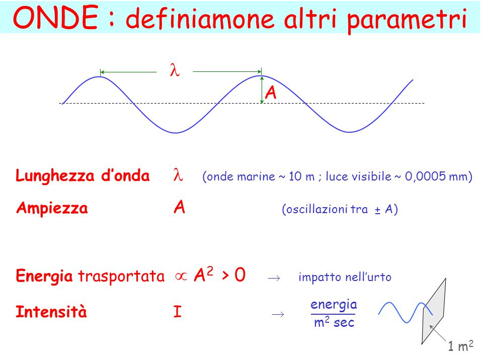 ONDE : definiamone altri parametri A Lunghezza d'onda (onde marine ~ 10 m ; luce visibile ~ 0,0005 mm) Ampiezza A (oscillazioni tra ± A) Energia trasportata  A 2 > 0  impatto nell'urto Intensità I  energia m 2 sec 1 m 2