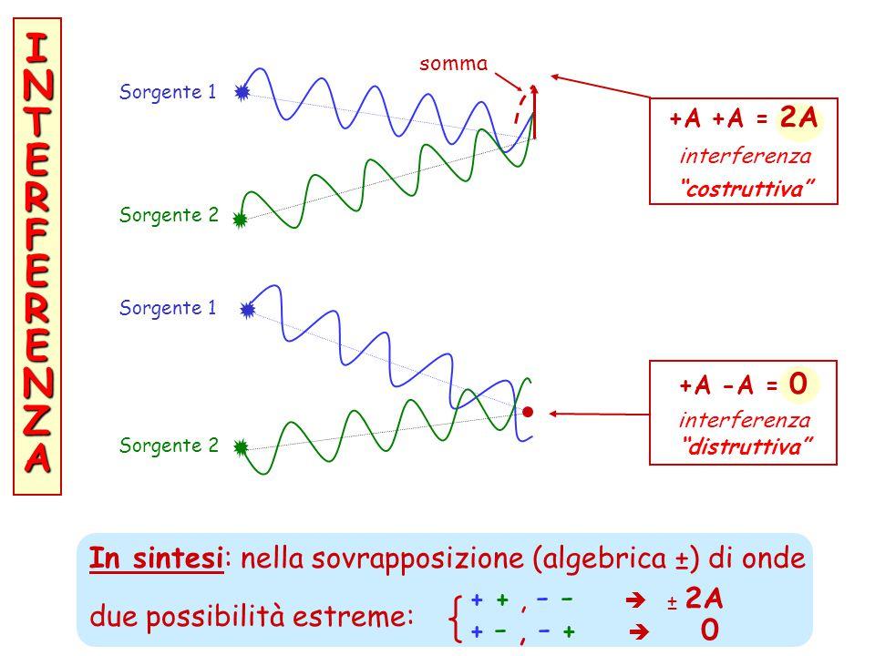 INTERFERENZAINTERFERENZAINTERFERENZAINTERFERENZA In sintesi: nella sovrapposizione (algebrica ±) di onde due possibilità estreme: + +, - -  ± 2A + -, - +  0 +A -A = 0 interferenza distruttiva Sorgente 1 Sorgente 2 +A +A = 2A interferenza costruttiva Sorgente 1 Sorgente 2 somma