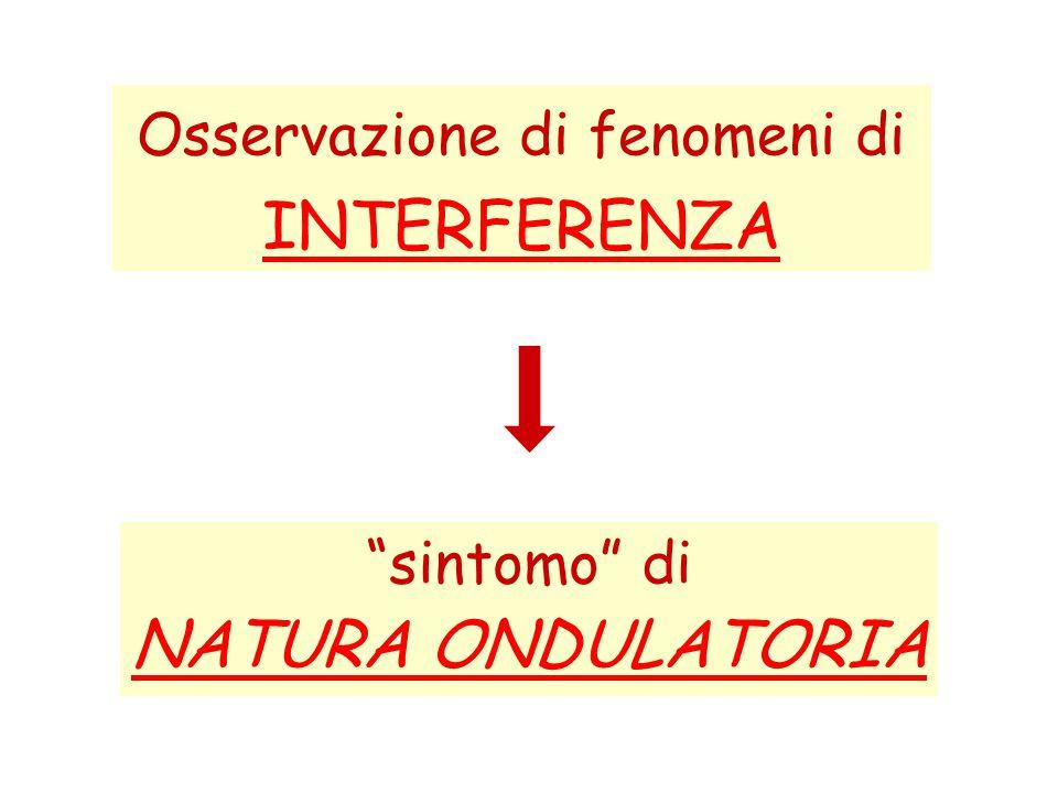 Osservazione di fenomeni di INTERFERENZA sintomo di NATURA ONDULATORIA