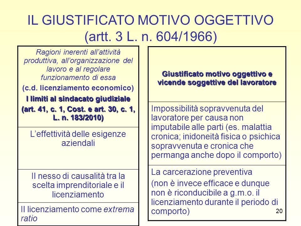 21 IL SINDACATO GIUDIZIALE SUL GIUSTIFICATO MOTIVO OGGETTIVO (art.