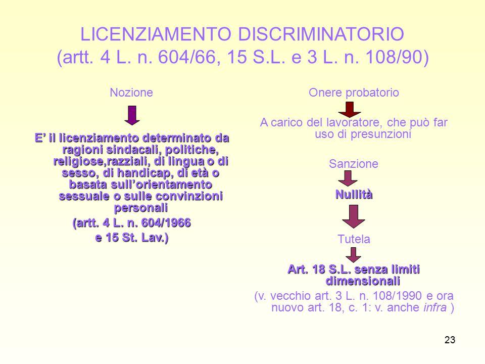 24 Forma e procedura del licenziamento individuale