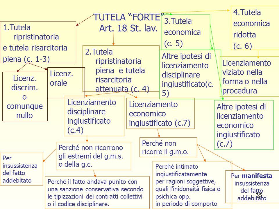 36 TUTELA FORTE : a) TUTELA RIPRISTINATORIA PIENA E TUTELA RISARCITORIA PIENA (nuovo art.