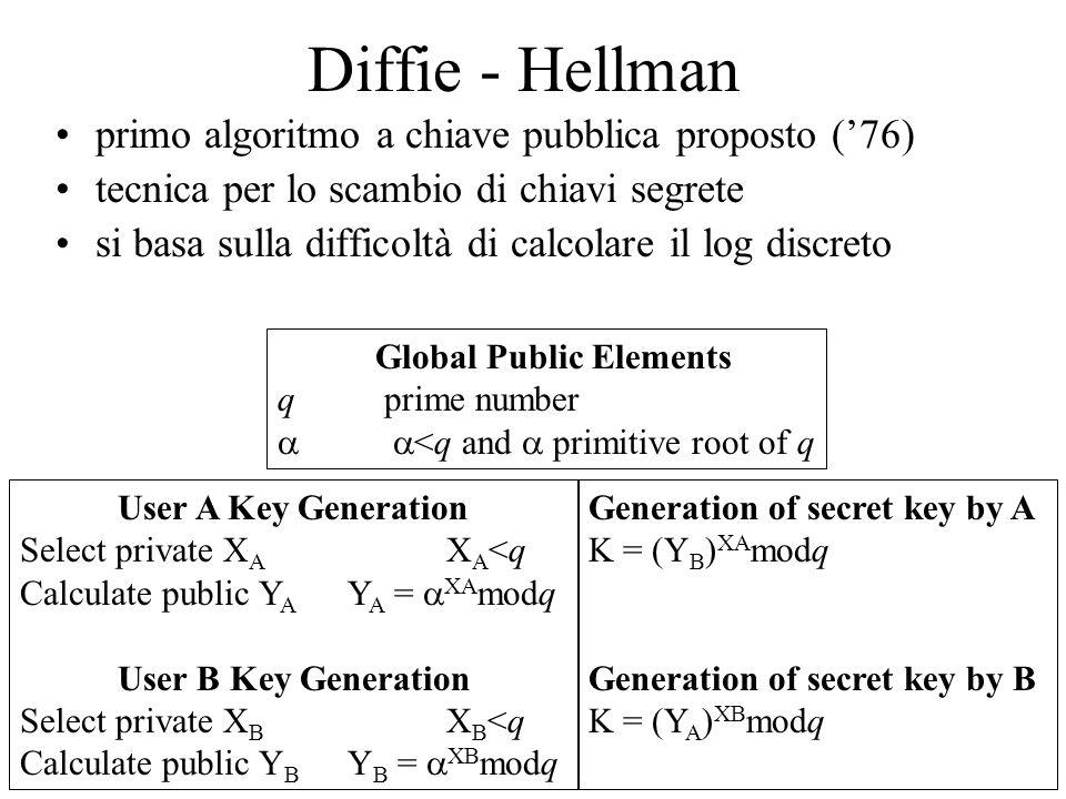 19 Diffie - Hellman: un esempio Si scelgono un numero primo q=71 e una sua radice primitiva  =7 A sceglie la chiave privata X A =5 e calcola la chiave pubblica Y A = 7 5 mod71 = 51 B sceglie la chiave privata X B =12 e calcola la chiave pubblica Y B = 7 12 mod71 = 4 A e B si scambiano le chiavi pubbliche A calcola la chiave segreta K = 4 5 mod71 = 30 B calcola la chiave segreta K = 51 12 mod71 = 30