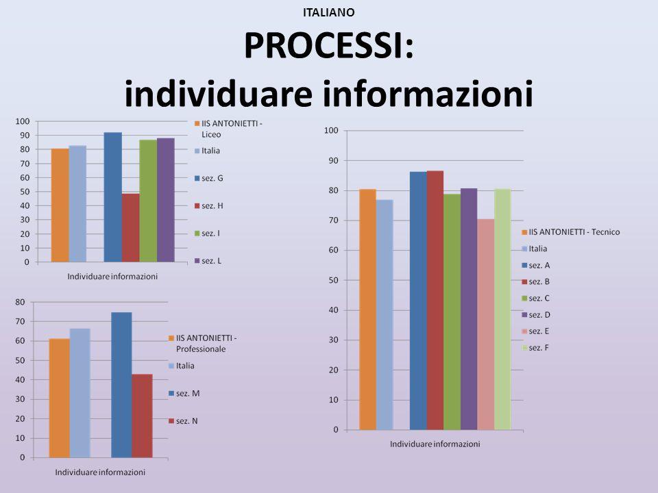 ITALIANO PROCESSI: interpretare e valutare