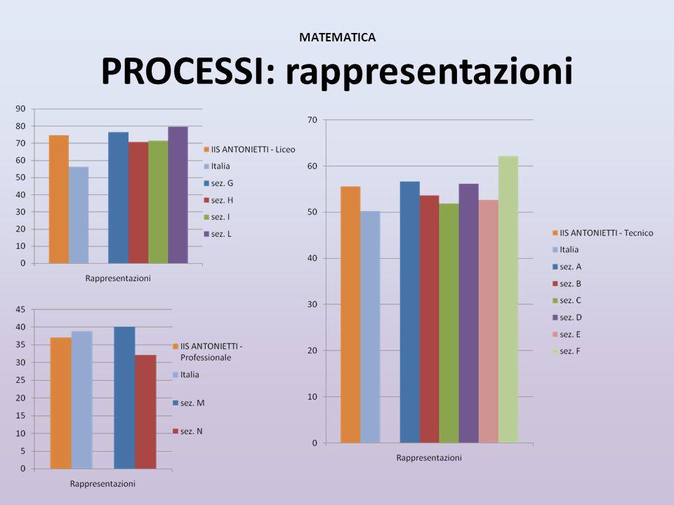 MATEMATICA PROCESSI: modellizzazione