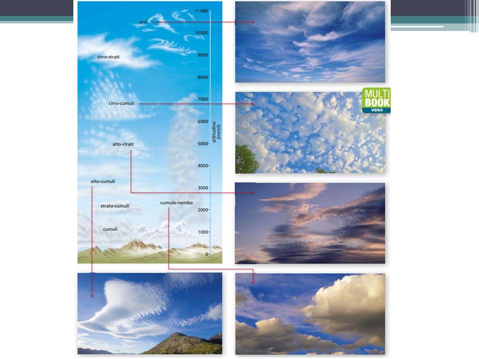 Le goccioline d'acqua che formano le nuvole galleggiano e si spostano con il vento fino a quando diventano pesanti e ricadono sotto forma di precipitazioni atmosferiche: PIOGGIA, NEVE E GRANDINE LE PRECIPITAZIONI ATMOSFERICHE Al di sopra di 0°C Al di sotto di 0°C Se le gocce prima di cadere vengono sospinte in alto dove congelano e si accrescono via via di nuove gocce