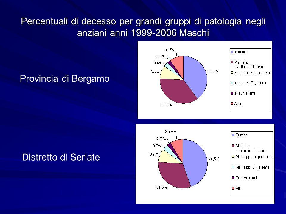 Percentuali di decesso per grandi gruppi di patologia negli anziani anni 1999-2006 Femmine Distretto di Seriate Provincia di Bergamo