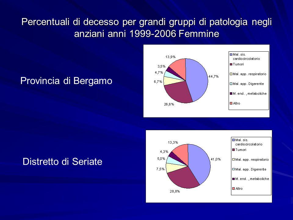 Confronto con la regione Lombardia Dati ISTAT 1998-2002 elaborati in proprio Indicatore utilizzato per il confronto: rapporto standardizzato di mortalità (SMR) negli anziani L'analisi riguarda esclusivamente la popolazione anziana, cioè di età superiore ai 65 anni