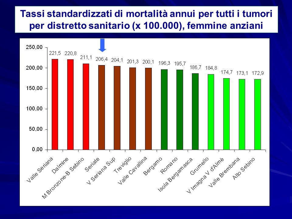 Mortalità per patologie del sistema cardiocircolatorio Analisi a livello distrettuale