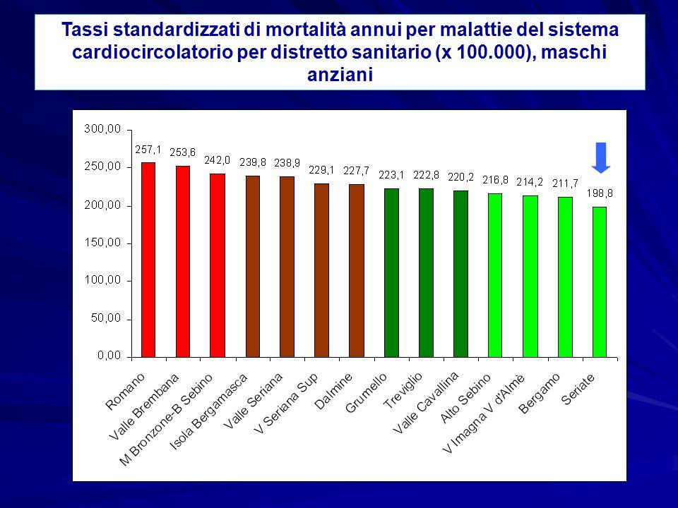 Tassi standardizzati di mortalità annui per tutti i tumori per distretto sanitario (x 100.000), femmine anziani