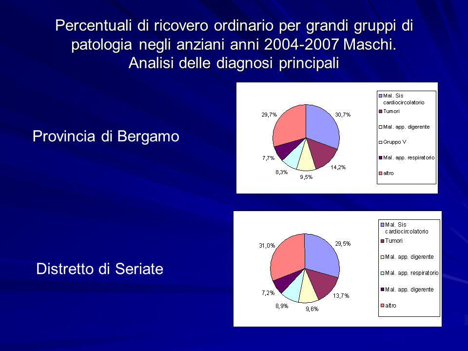 Percentuali di ricovero ordinario per grandi gruppi di patologia negli anziani anni 2004-2007 Femmine Analisi delle diagnosi principali Distretto di Seriate Provincia di Bergamo