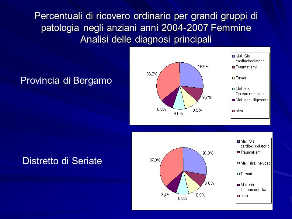 Andamento del numero di ricoveri ordinari negli anziani del distretto di Seriate anni 2004-2007