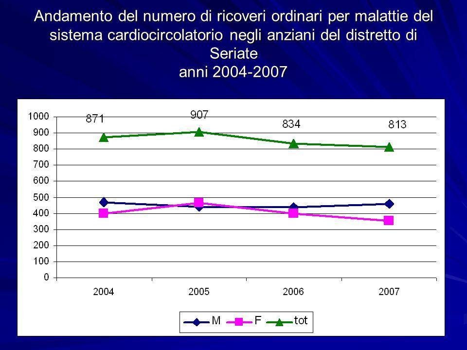 Andamento del numero di ricoveri ordinari per tumore negli anziani del distretto di Seriate anni 2004-2007