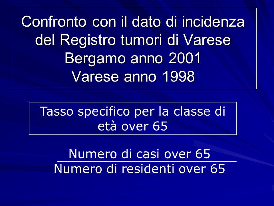 Confronto tra tassi specifici di incidenza x 10.000 Maschi BergamoVarese Tumore polmonare50,9746,93 Tumore fegato24,009,90 Tumore stomaco21,5419,28 Tumore colon-retto35,1933,10 Tumore pancreas8,397,34