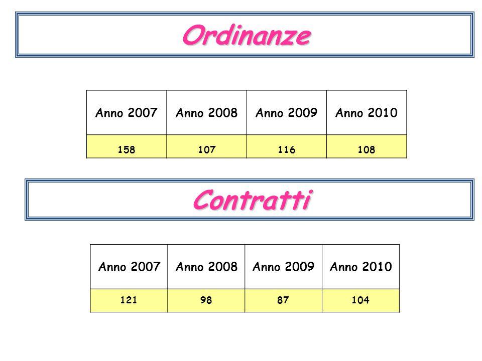 Legale Impegni di spesa Anno 2007Anno 2008Anno 2009Anno 2010 €.