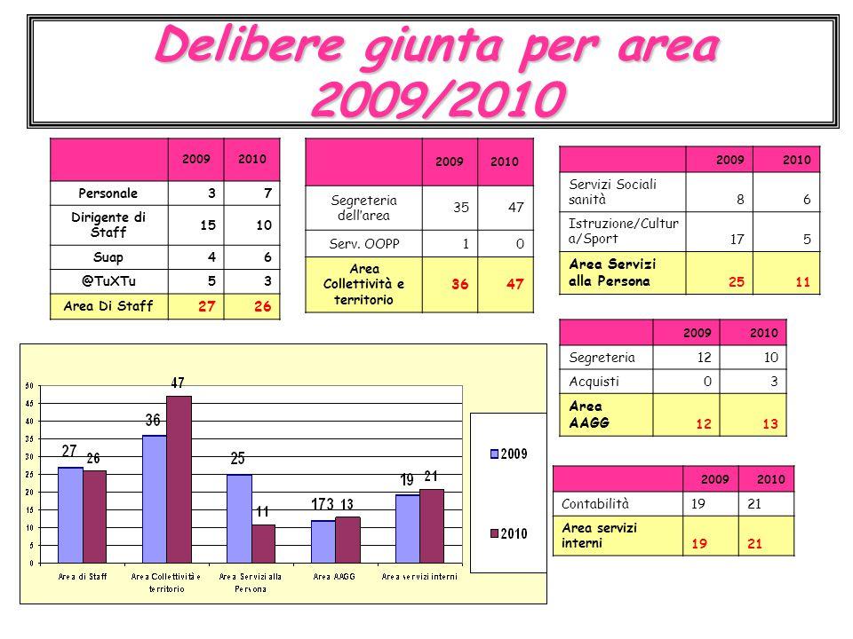 Delibere giunta per area 2010