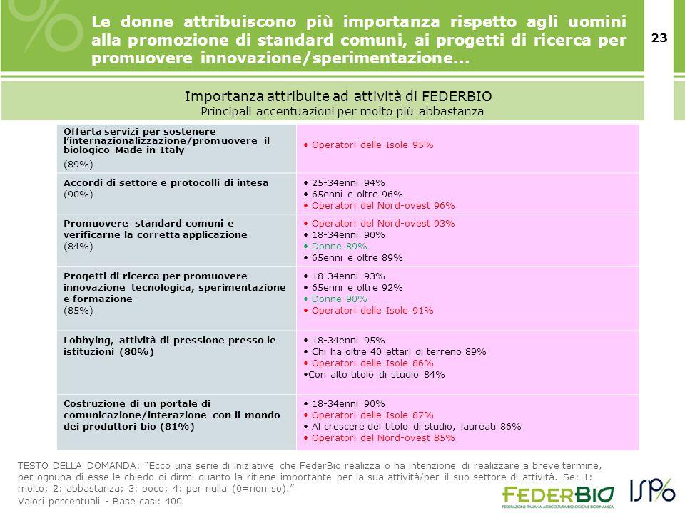 24 Importanza attribuite ad attività di FEDERBIO TESTO DELLA DOMANDA: Ecco una serie di iniziative che FederBio realizza o ha intenzione di realizzare a breve termine, per ognuna di esse le chiedo di dirmi quanto la ritiene importante per la sua attività/per il suo settore di attività.