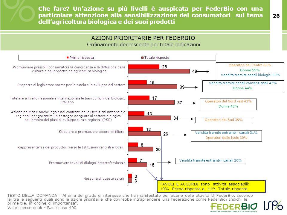 27 Importanza attribuita al ruolo di rappresentanza espresso da FederBio