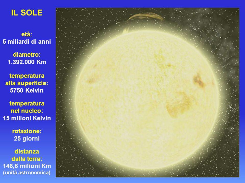 IL SOLE età: 5 miliardi di anni diametro: 1.392.000 Km temperatura alla superficie: 5750 Kelvin temperatura nel nucleo: 15 milioni Kelvin rotazione: 25 giorni distanza dalla terra: 146,6 milioni Km (unità astronomica)