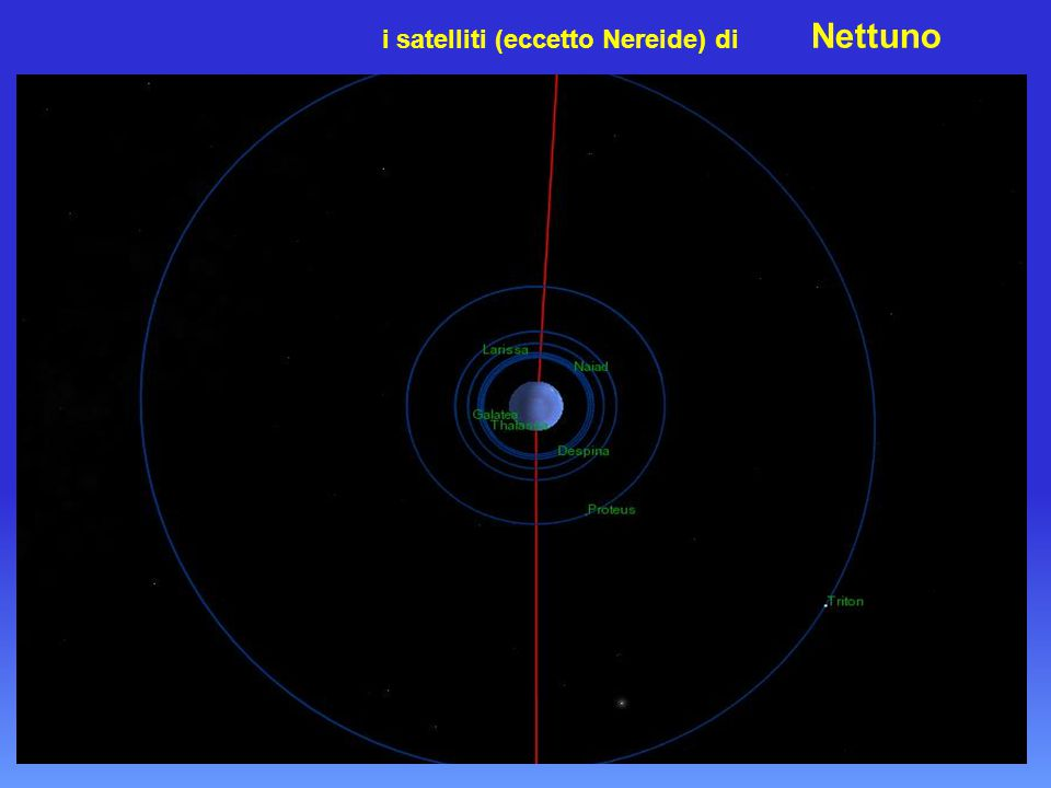 i satelliti (eccetto Nereide) di Nettuno
