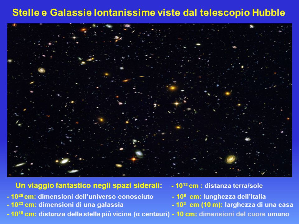 Stelle e Galassie lontanissime viste dal telescopio Hubble Un viaggio fantastico negli spazi siderali: - 10 13 cm : distanza terra/sole - 10 28 cm: dimensioni dell'universo conosciuto - 10 8 cm: lunghezza dell'Italia - 10 23 cm: dimensioni di una galassia - 10 3 cm (10 m): larghezza di una casa - 10 18 cm: distanza della stella più vicina (α centauri) - 10 cm: dimensioni del cuore umano