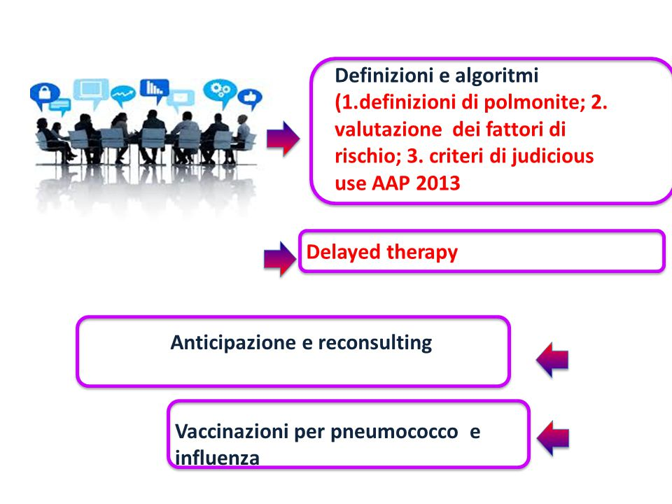 Definizione di polmonite di comunità in età pediatrica Definition of CAP World Health Organization Cough or difficulty breathing Fast breathing: 2-12 mo ≥ 50 breaths/min 12-60 mo: ≥40 breaths /min British Thoracic SocietyPersistent or repetitive fever > 38.5°C together with chest recession and an increased respiratory rate Infectious Diseases Society of America Presence of signs and symptoms of pneumonia in a previously healthy child caused by an infection that has been acquired outside the hospital Pediat Clin N Am 2013