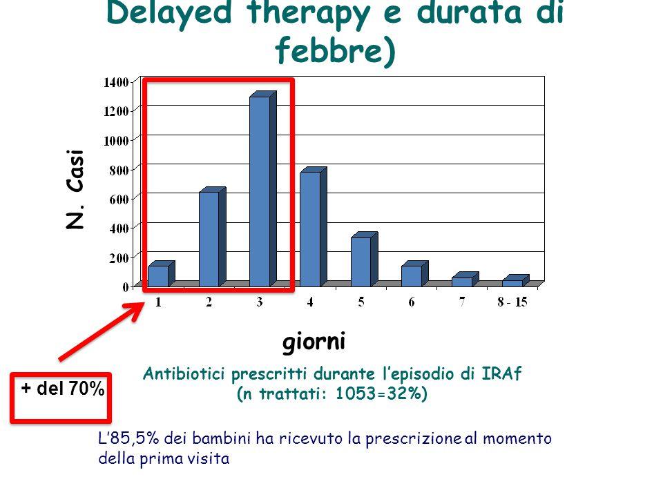 Antibiotici prescritti durante l'episodio di IRAf (n trattati: 1053=32%) Tipo antibiotico Prima scelta % Penicilline ad ampio spettro 54351,6 Penicilline sensibili a β-lattamasi 252,4 Penicilline resistenti a β-lattamasi 11611,0 Macrolidi12912,3 Cefalosporine23422,2 Sulfamidici60,5 Totale1053100 L'85,5% dei bambini hanno ricevuto la prescrizione al momento della diagnosi (arruolamento nello studio), mentre il 5,6% dei bambini dopo 3 giorni dall'inizio dell'IRAf.