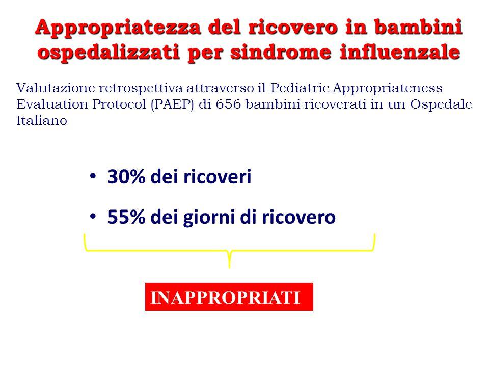 De Marco et al. Pediatrics 2005 MOTIVI DI RICOVERO IN 351 bambini durante la stagione influenzale